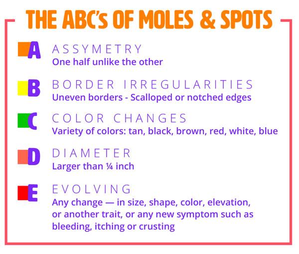 abc-moles-spots