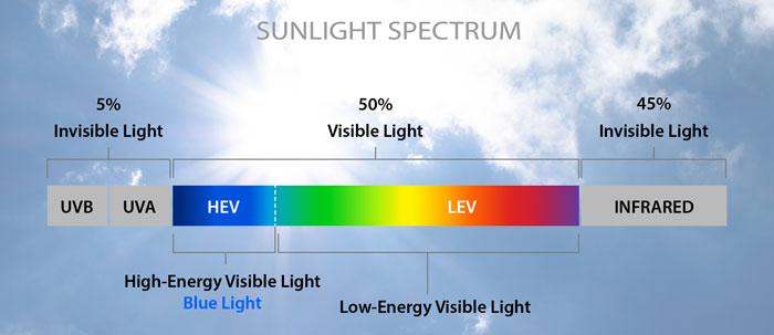 HEV sunlight spectrum